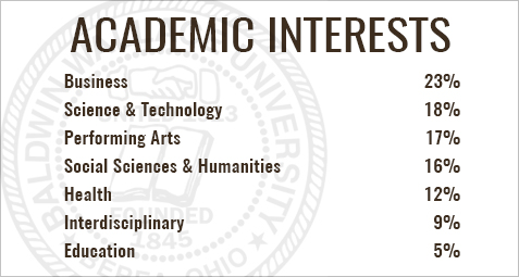 Academic interests: natural sciences is 19%, humanities is 16%, music is 14%, business is 13%, social sciences is 10%, health is 9%, education is 5%, health sciences is 1%, interdisciplinary is 13%