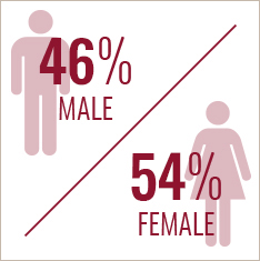 gender of BW students: 46 percent male and 54 percent female