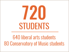 715 first-year students, 622 liberal arts students, 93 Conservatory of Music students.