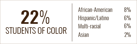 22 percent of BW students are students of color. Caucasian is 76 percent, African-American is 10 percent, Multi-racial is 9 percent, Hispanic/Latino is 2 percent, Asian is 1 percent.