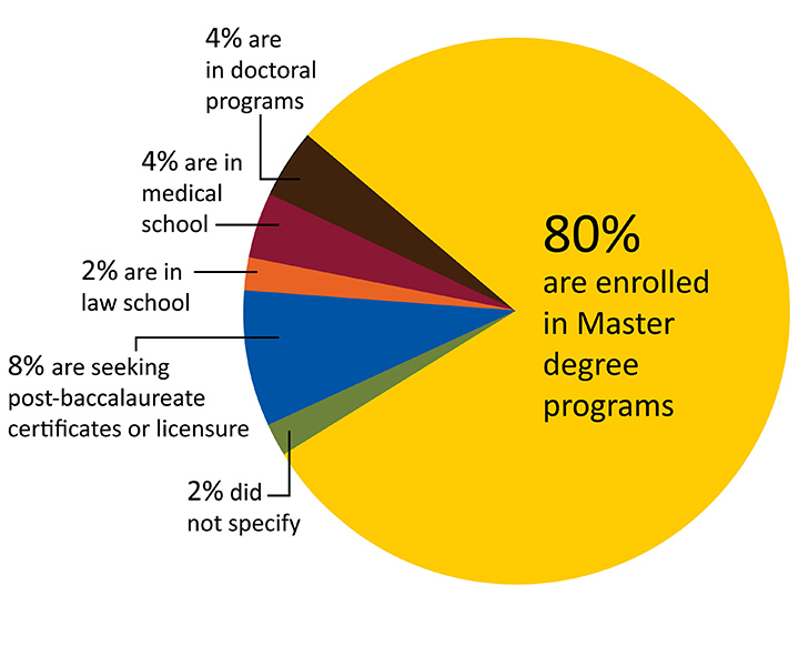 2015 Destination Graduates Pursuing Further Education Report