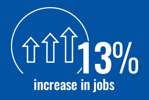 Infographic: 13% increase in jobs