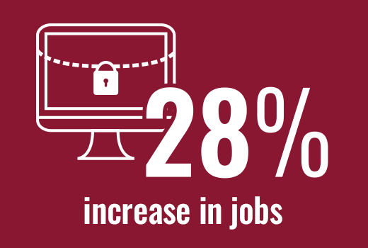 Employment of information security analysts is projected to grow 28 percent from 2016 to 2026.