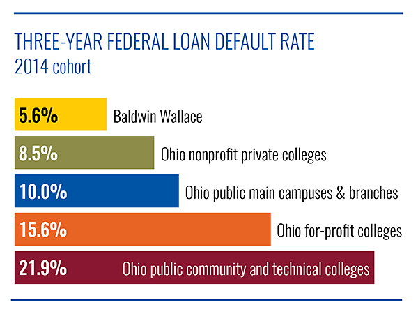 BW's federal loan default rate is much lower than other colleges
