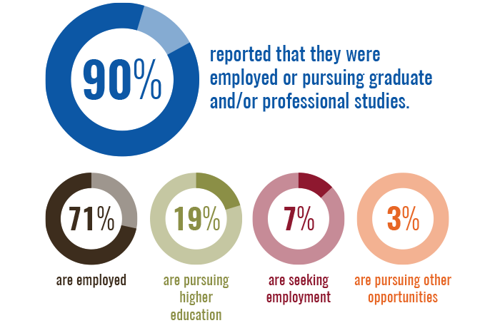 90 percent reported that they were employed or pursuing graduating and/or professional studies