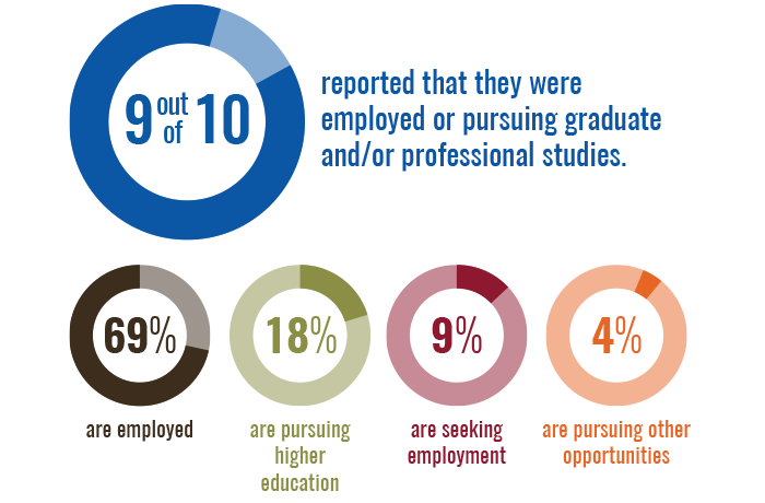 Infographic: 9 out of 10 graduates reported that they were employed or pursuing graduate and/or professional studies