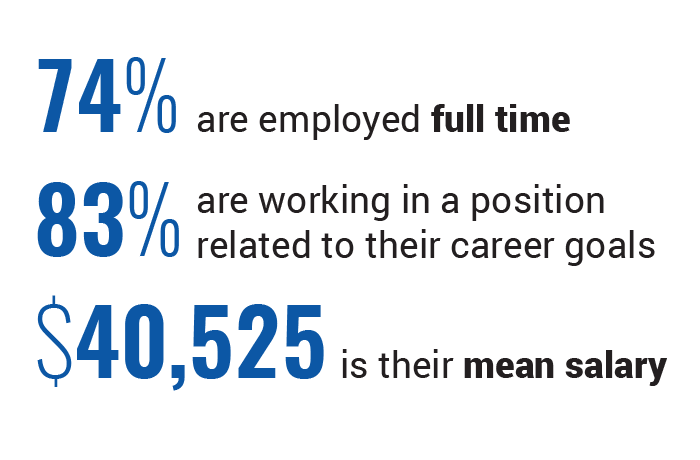 Infographic: Employed Graduates Report; 74 percent of graduates are employed full time