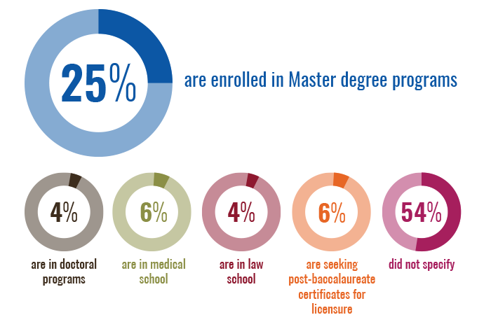 Infographic: Graduates Pursuing Further Education report; 25 percent are enrolled in Master degree programs