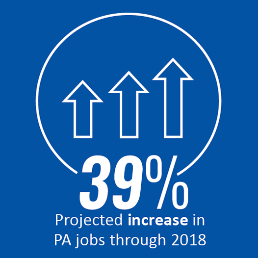 39 percent projected increase in PA jobs through 2018