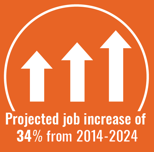 Projected job increase of 39 percent through 2020