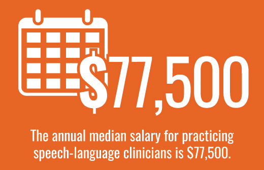 The annual median salary for practicing speech-language clinicians is $70,000