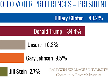 CRI Poll-Ohio Presidential Preference