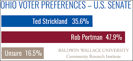 CRI Poll-Ohio U.S. Senate Preferences