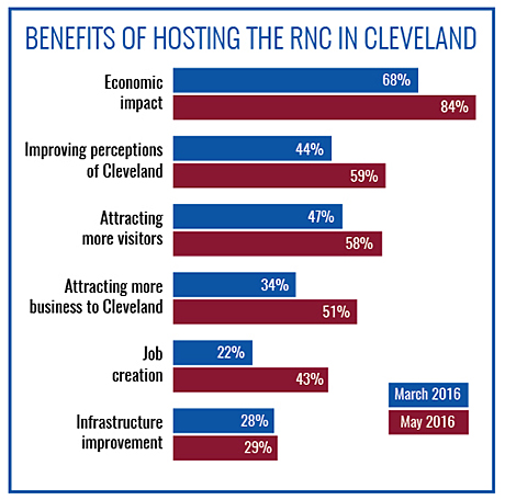 Benefits of Hosting the RNC