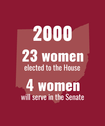 2000 23 women elected to House, 4 to the Senate