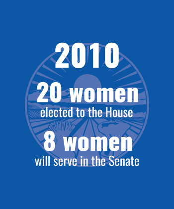 2010 20 women elected to the House, 8 in the Senate