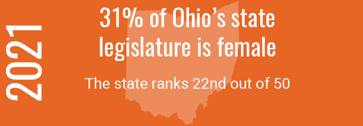 27% of Ohio's state legislature is female